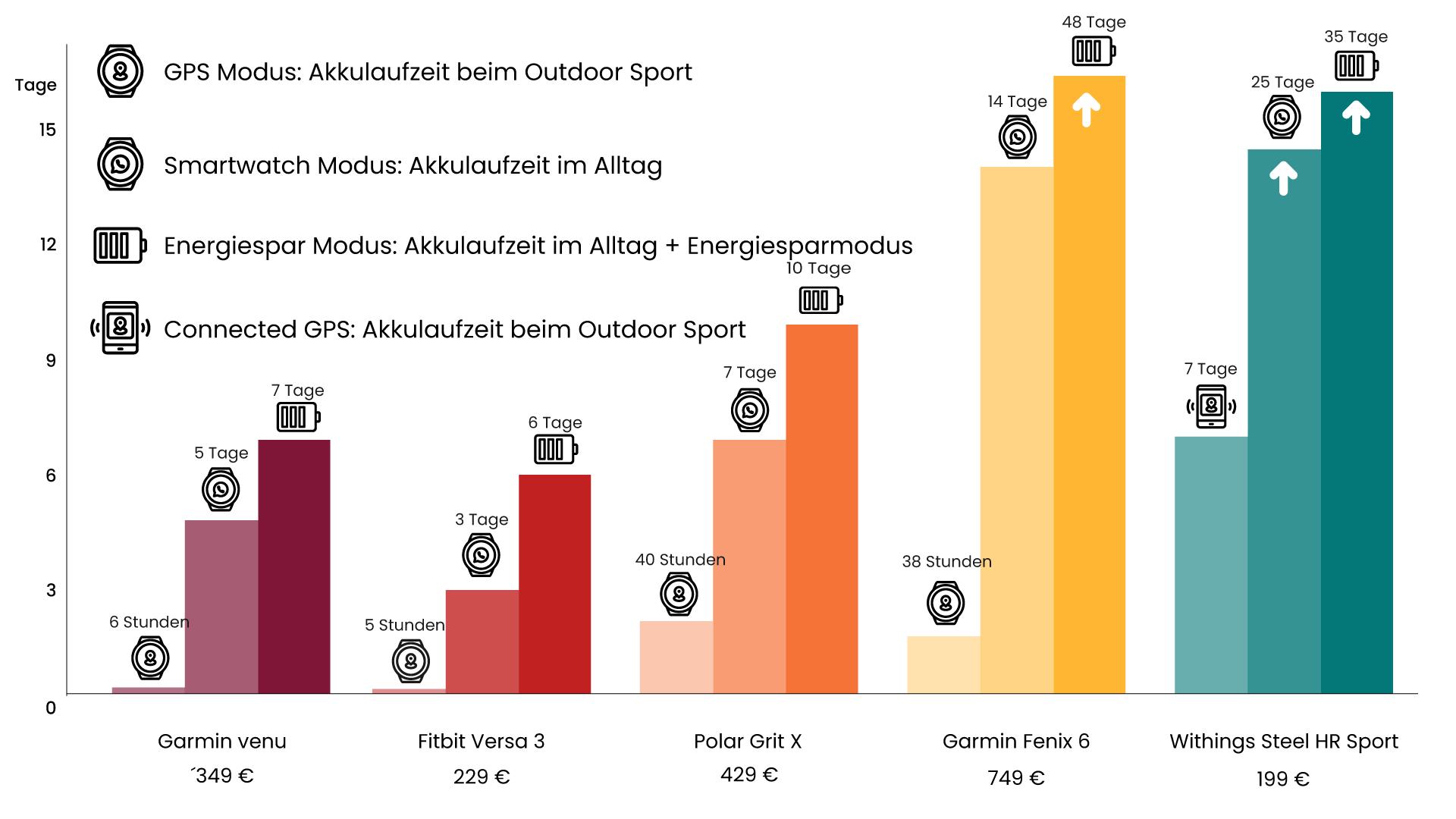 Fitnessuhren Akkulaufzeit Vergleich 2021